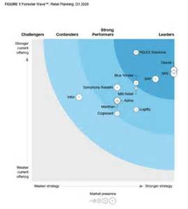SAS is a Leader in The Forrester Wave™: Retail Planning