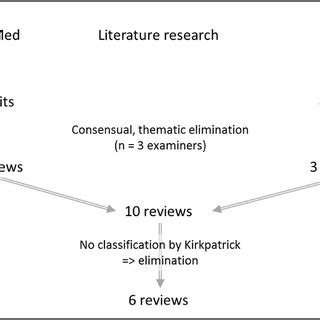 (PDF) Analysis of Six Reviews on the Quality of